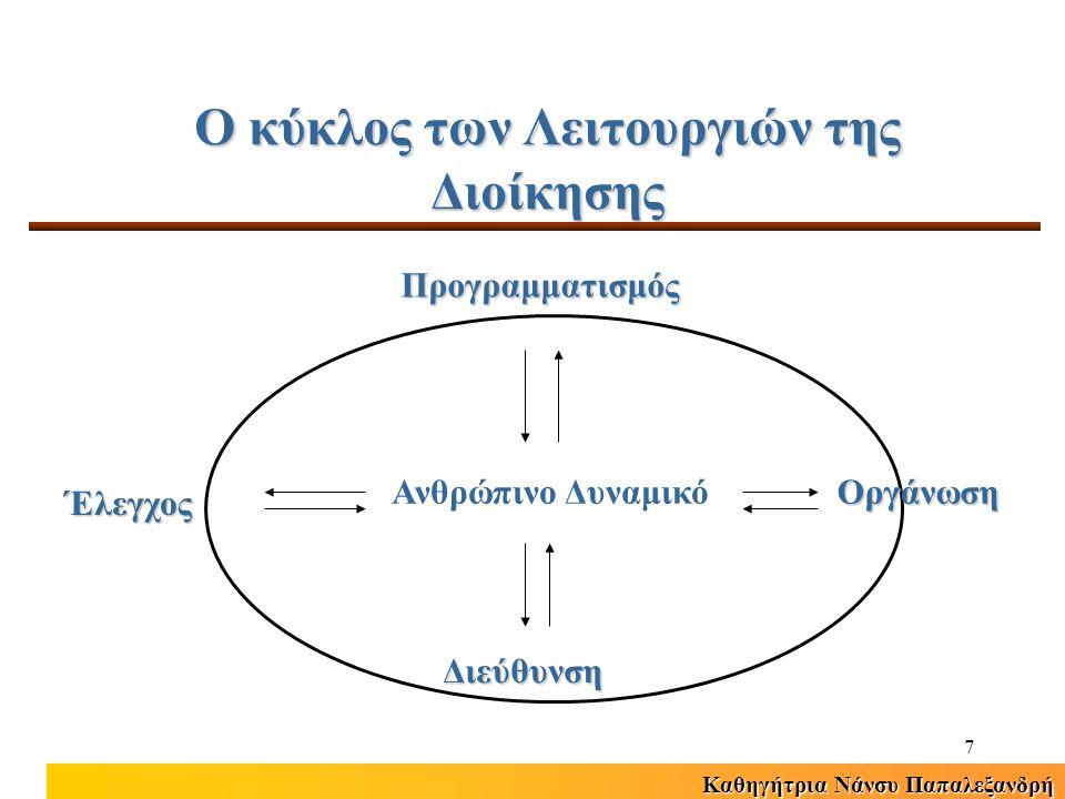 Καθηγήτρια Νάνσυ Παπαλεξανδρή 7 Ο κύκλος των Λειτουργιών της Διοίκησης Προγραμματισμός Οργάνωση Διεύθυνση Έλεγχος Ανθρώπινο Δυναμικό