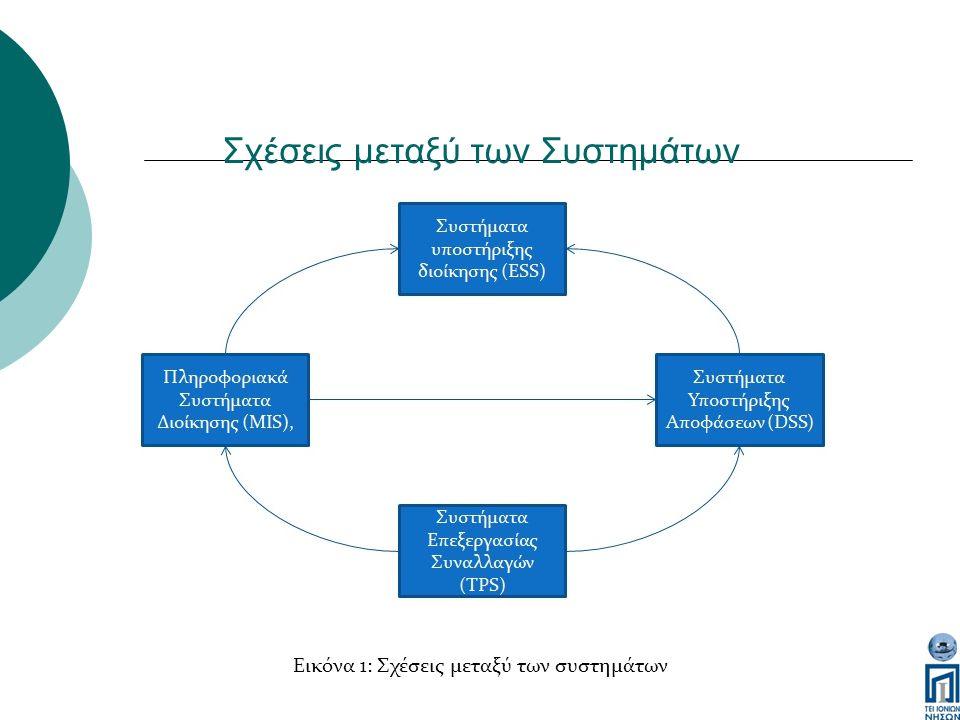 Σχέσεις μεταξύ των Συστημάτων Εικόνα 1: Σχέσεις μεταξύ των συστημάτων