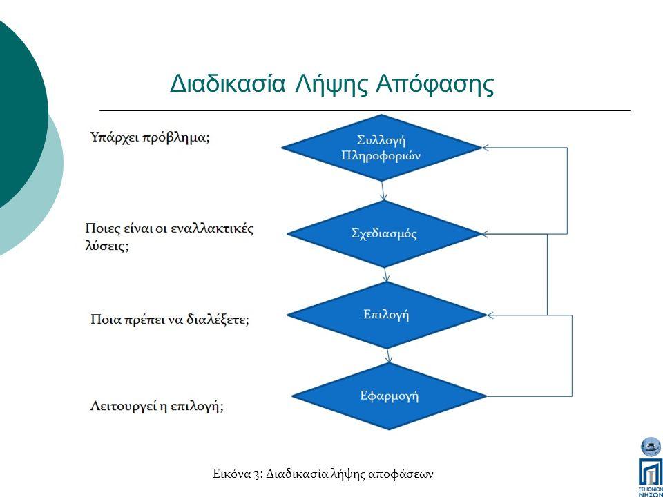 Διαδικασία Λήψης Απόφασης Εικόνα 3: Διαδικασία λήψης αποφάσεων