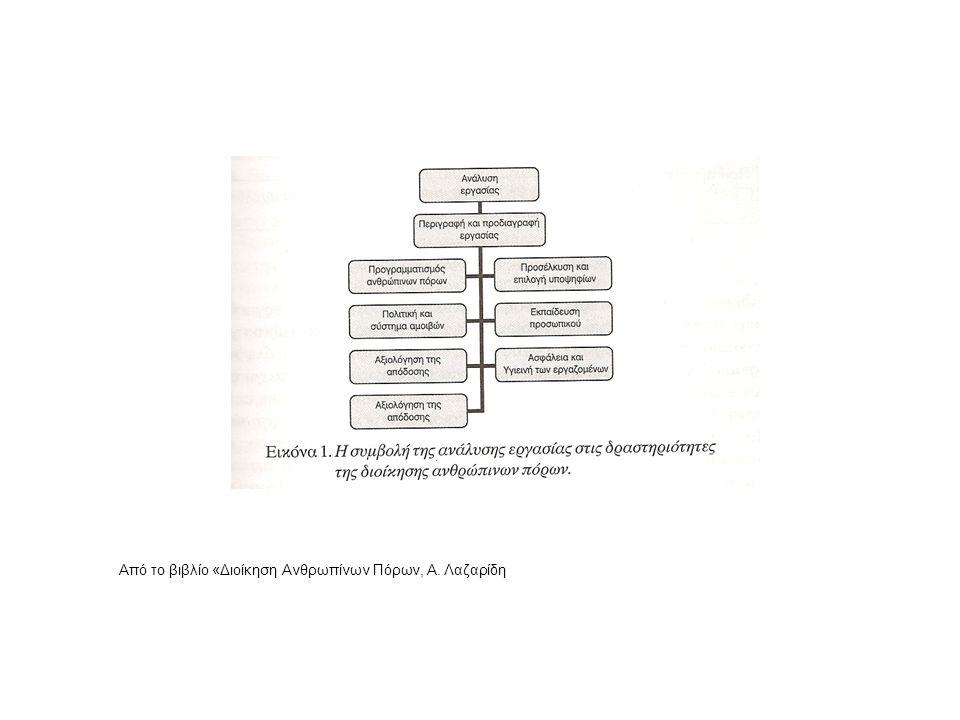 Από το βιβλίο «Διοίκηση Ανθρωπίνων Πόρων, Α. Λαζαρίδη