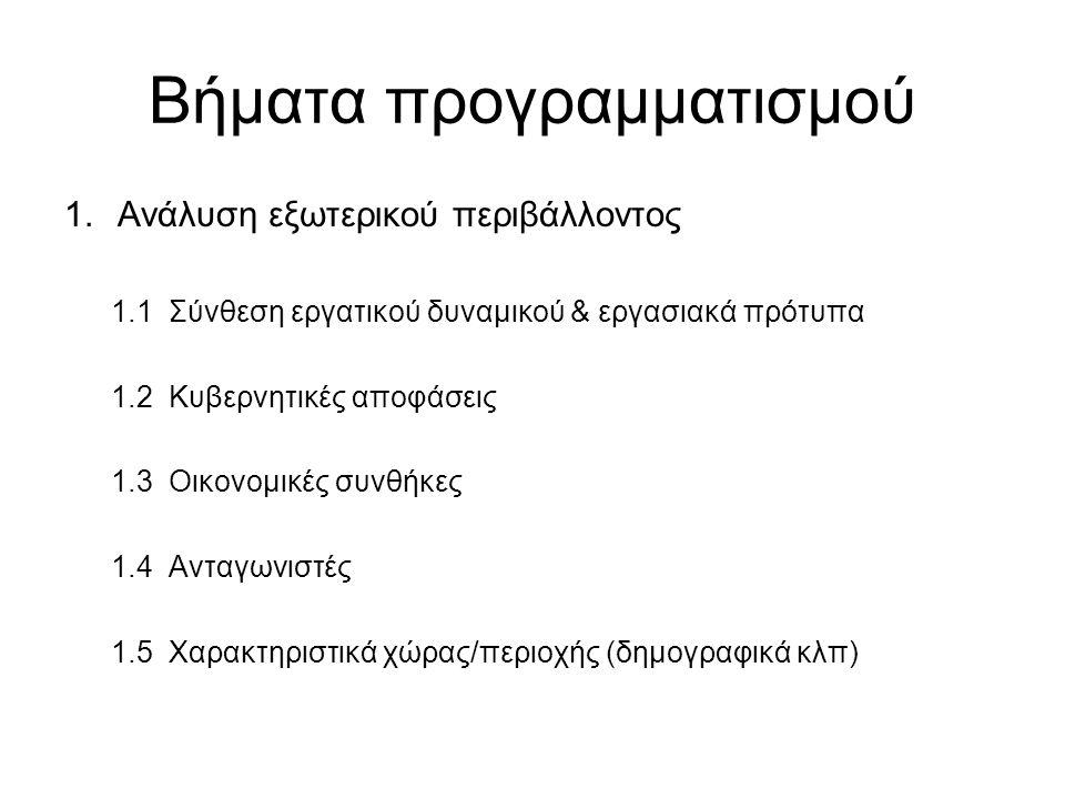 Βήματα προγραμματισμού 1.Ανάλυση εξωτερικού περιβάλλοντος 1.1 Σύνθεση εργατικού δυναμικού & εργασιακά πρότυπα 1.2 Κυβερνητικές αποφάσεις 1.3 Οικονομικές συνθήκες 1.4 Ανταγωνιστές 1.5 Χαρακτηριστικά χώρας/περιοχής (δημογραφικά κλπ)