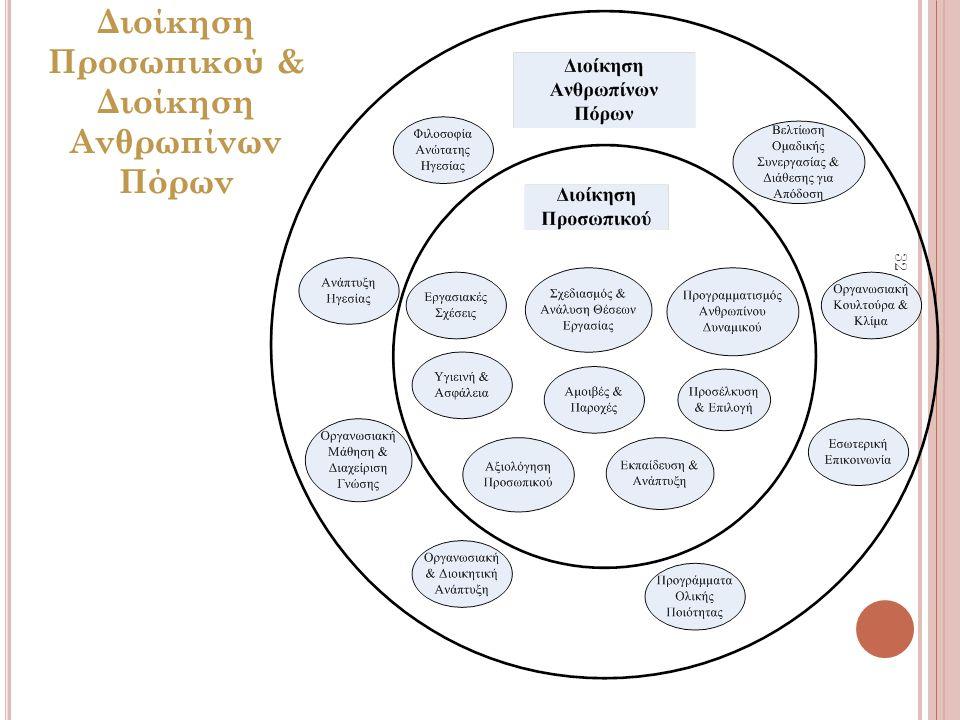32 Διοίκηση Προσωπικού & Διοίκηση Ανθρωπίνων Πόρων