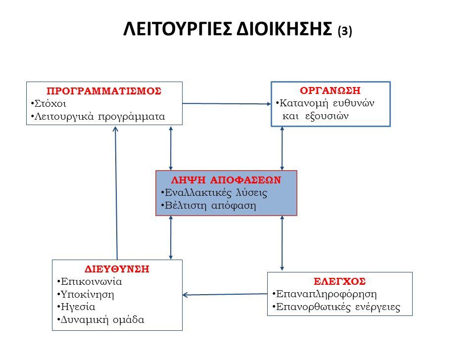 ΛΕΙΤΟΥΡΓΙΕΣ ΔΙΟΙΚΗΣΗΣ (3) ΠΡΟΓΡΑΜΜΑΤΙΣΜΟΣ Στόχοι Λειτουργικά προγράμματα ΟΡΓΑΝΩΣΗ Κατανομή ευθυνών και εξουσιών ΛΗΨΗ ΑΠΟΦΑΣΕΩΝ Εναλλακτικές λύσεις Βέλ