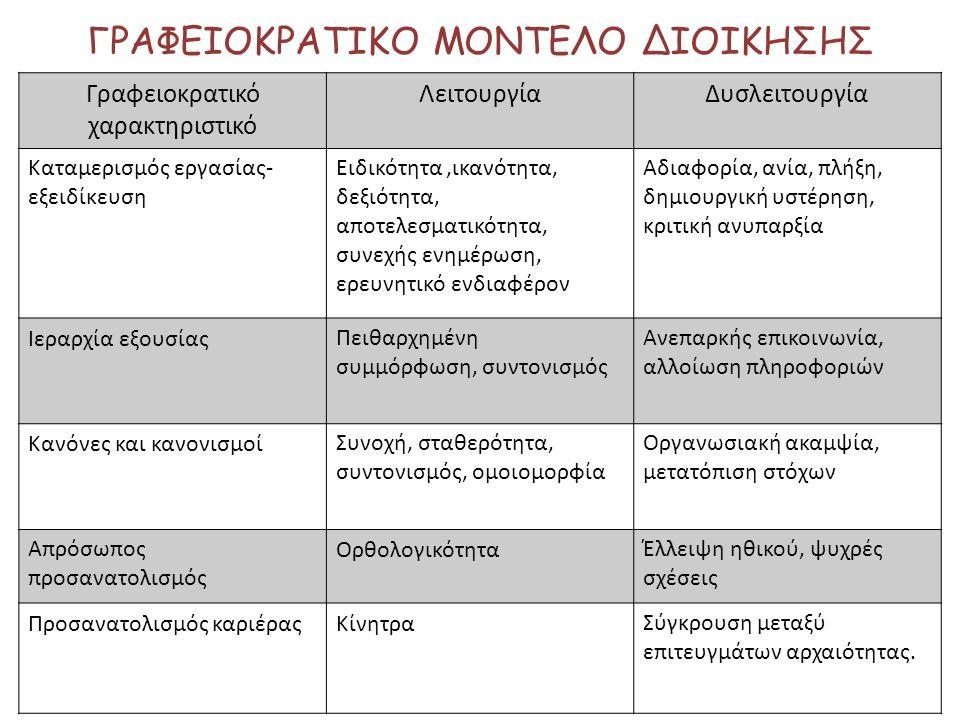 ΓΡΑΦΕΙΟΚΡΑΤΙΚΟ ΜΟΝΤΕΛΟ ΔΙΟΙΚΗΣΗΣ Γραφειοκρατικό χαρακτηριστικό ΛειτουργίαΔυσλειτουργία Καταμερισμός εργασίας- εξειδίκευση Ειδικότητα,ικανότητα, δεξιότ