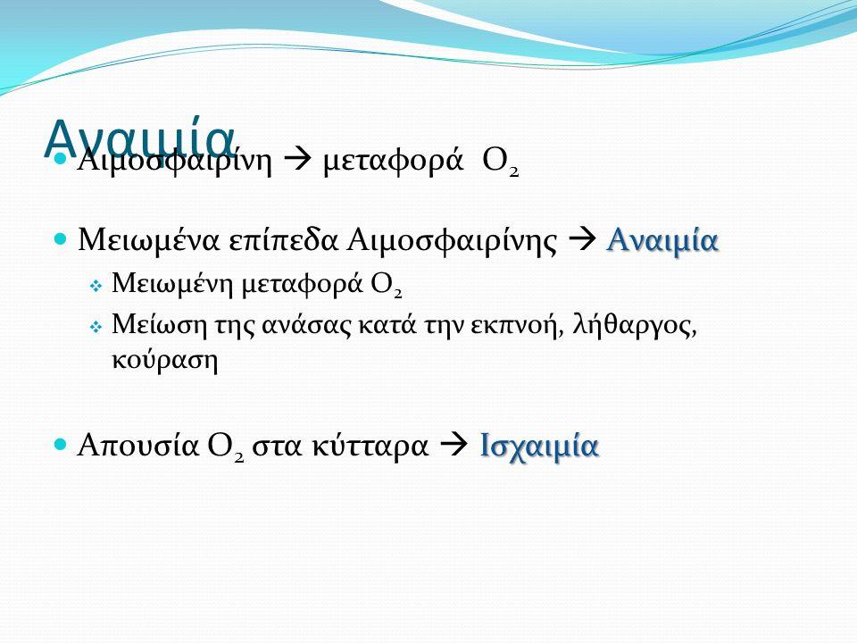 Αναιμία Αιμοσφαιρίνη  μεταφορά O 2 Aναιμία Μειωμένα επίπεδα Αιμοσφαιρίνης  Aναιμία  Μειωμένη μεταφορά O 2  Μείωση της ανάσας κατά την εκπνοή, λήθα