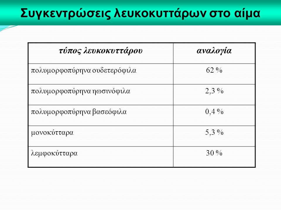 Συγκεντρώσεις λευκοκυττάρων στο αίμα τύπος λευκοκυττάρουαναλογία πολυμορφοπύρηνα ουδετερόφιλα62 % πολυμορφοπύρηνα ηωσινόφιλα2,3 % πολυμορφοπύρηνα βασε