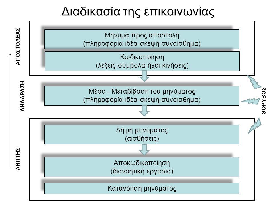 Διαδικασία της επικοινωνίας Μήνυμα προς αποστολή (πληροφορία-ιδέα-σκέψη-συναίσθημα) Κωδικοποίηση (λέξεις-σύμβολα-ήχοι-κινήσεις) Μέσο - Μεταβίβαση του μηνύματος (πληροφορία-ιδέα-σκέψη-συναίσθημα) Λήψη μηνύματος (αισθήσεις) Αποκωδικοποίηση (διανοητική εργασία) Κατανόηση μηνύματος ΑΠΟΣΤΟΛΕΑΣ ΛΗΠΤΗΣ ΑΝΑΔΡΑΣΗ ΘΟΡΥΒΟΣ