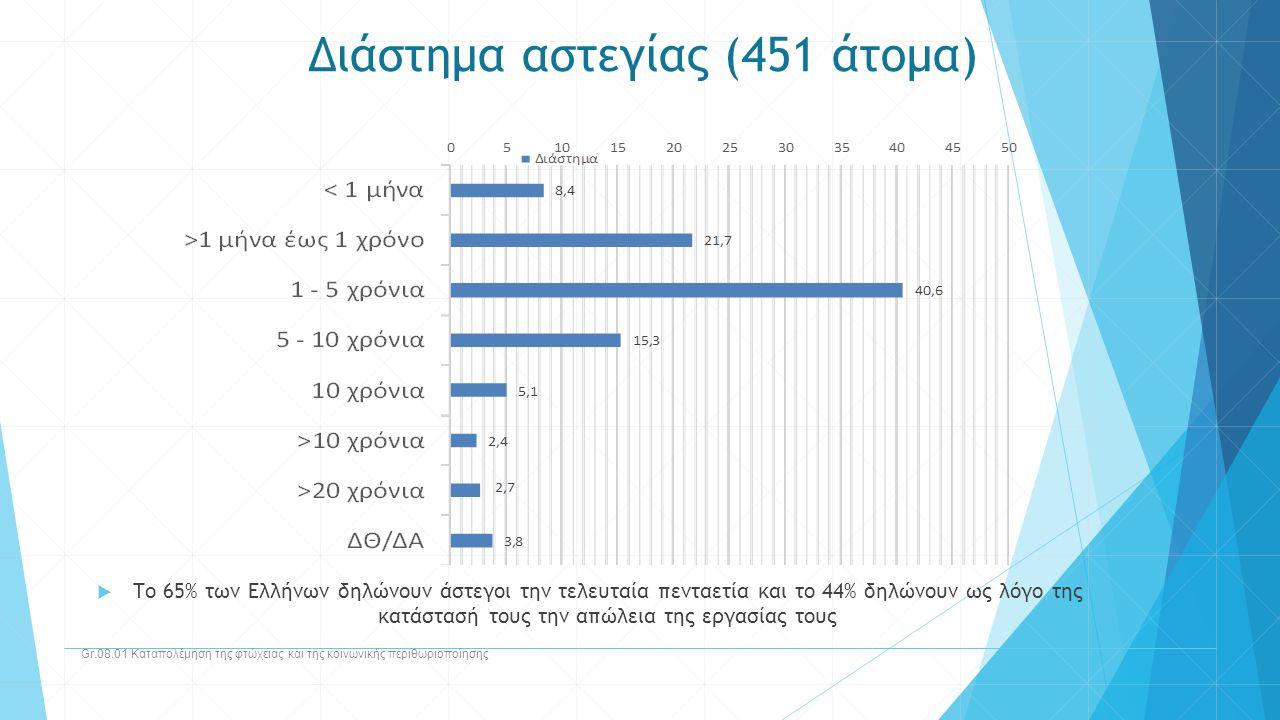 Διάστημα αστεγίας (451 άτομα) Gr.08.01 Καταπολέμηση της φτώχειας και της κοινωνικής περιθωριοποίησης  Το 65% των Ελλήνων δηλώνουν άστεγοι την τελευτα