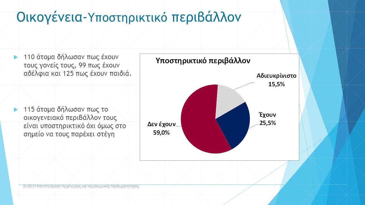 Οικογένεια- Υποστηρικτικό περιβάλλον Gr.08.01 Καταπολέμηση της φτώχειας και της κοινωνικής περιθωριοποίησης  110 άτομα δήλωσαν πως έχουν τους γονείς