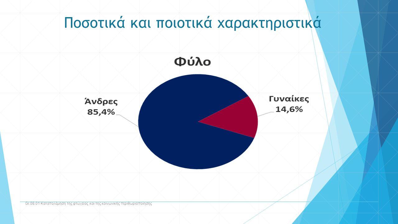 Ποσοτικά και ποιοτικά χαρακτηριστικά Gr.08.01 Καταπολέμηση της φτώχειας και της κοινωνικής περιθωριοποίησης