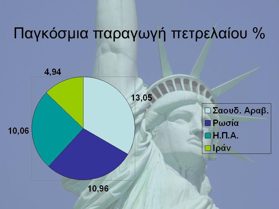 Παγκόσμια παραγωγή πετρελαίου %