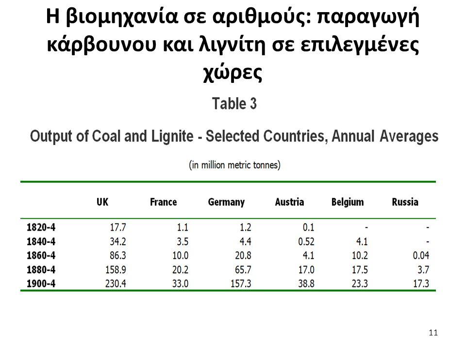 Η βιομηχανία σε αριθμούς: παραγωγή κάρβουνου και λιγνίτη σε επιλεγμένες χώρες 11