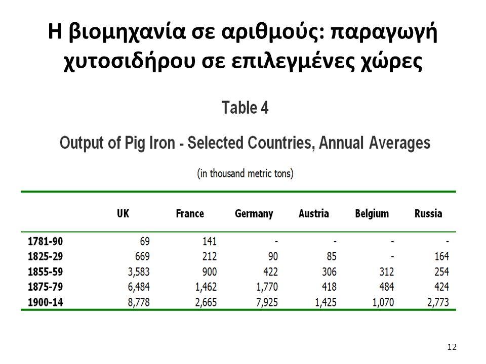 Η βιομηχανία σε αριθμούς: παραγωγή χυτοσιδήρου σε επιλεγμένες χώρες 12