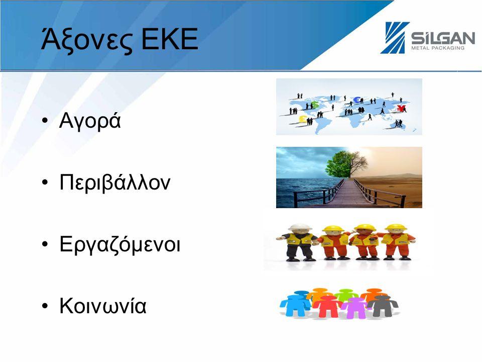 Άξονες ΕΚΕ Αγορά Περιβάλλον Εργαζόμενοι Κοινωνία