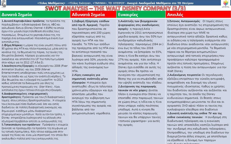 1 -,, ΤΕΙ ΗΠΕΙΡΟΥ - Ανοιχτά Ακαδημαϊκά Μαθήματα στο ΤΕΙ Ηπείρου Δυνατά ΣημείαΑδυνατά ΣημείαΕυκαιρίεςΑπειλές 1.Δυνατό Χαρτοφυλάκιο προϊόντος: τα προϊόντα της περιλαμβάνουν ειδησεογραφικά δίκτυα, ABC και καλωδιακά δίκτυα (Disney Channel ή ESPN) τα οποία έχουν την μεγαλύτερη τηλεθέαση στο είδος τους παγκοσμίως.