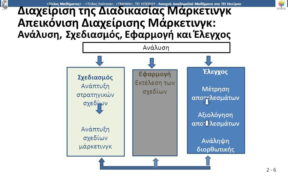 6 -,, ΤΕΙ ΗΠΕΙΡΟΥ - Ανοιχτά Ακαδημαϊκά Μαθήματα στο ΤΕΙ Ηπείρου 2 - 6 Διαχείριση της Διαδικασίας Μάρκετινγκ Απεικόνιση Διαχείρισης Μάρκετινγκ: Ανάλυση, Σχεδιασμός, Εφαρμογή και Έλεγχος Σχεδιασμός Ανάπτυξη στρατηγικών σχεδίων Ανάπτυξη σχεδίων μάρκετινγκ Εφαρμογή Εκτέλεση των σχεδίων Έλεγχος Μέτρηση αποτελεσμάτων Αξιολόγηση αποτελεσμάτων Ανάληψη διορθωτικής δράσης Ανάλυση