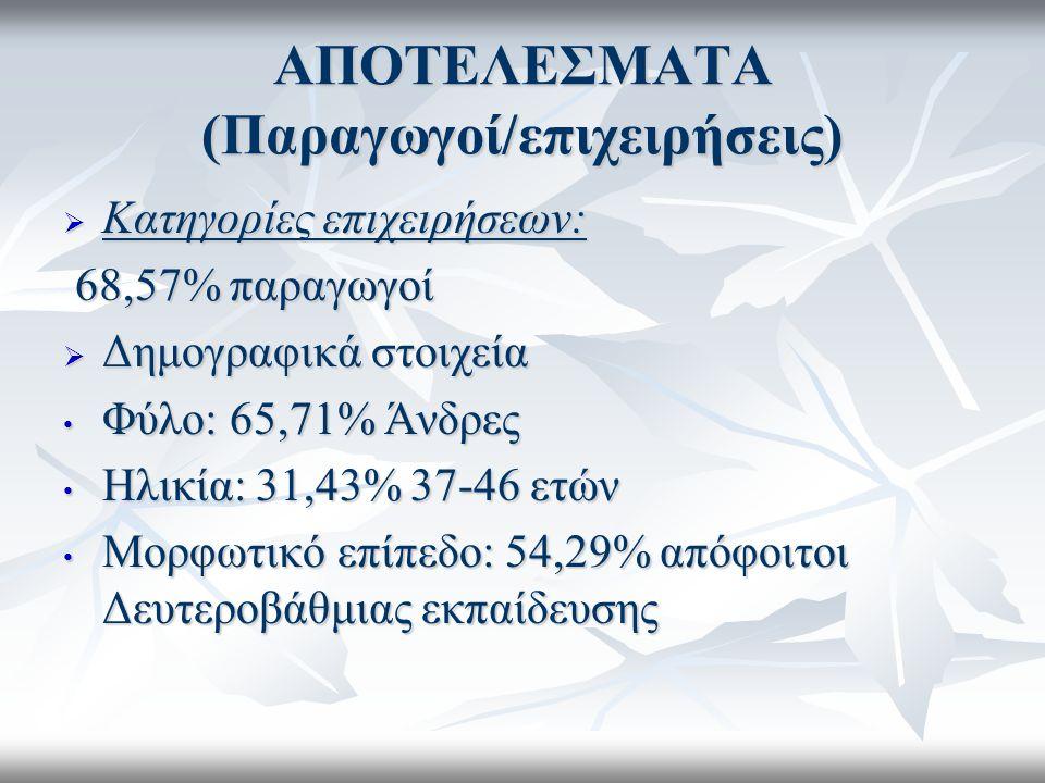 ΑΠΟΤΕΛΕΣΜΑΤΑ (Παραγωγοί/επιχειρήσεις)  Κατηγορίες επιχειρήσεων: 68,57% παραγωγοί 68,57% παραγωγοί  Δημογραφικά στοιχεία Φύλο: 65,71% Άνδρες Φύλο: 65,71% Άνδρες Ηλικία: 31,43% 37-46 ετών Ηλικία: 31,43% 37-46 ετών Μορφωτικό επίπεδο: 54,29% απόφοιτοι Δευτεροβάθμιας εκπαίδευσης Μορφωτικό επίπεδο: 54,29% απόφοιτοι Δευτεροβάθμιας εκπαίδευσης