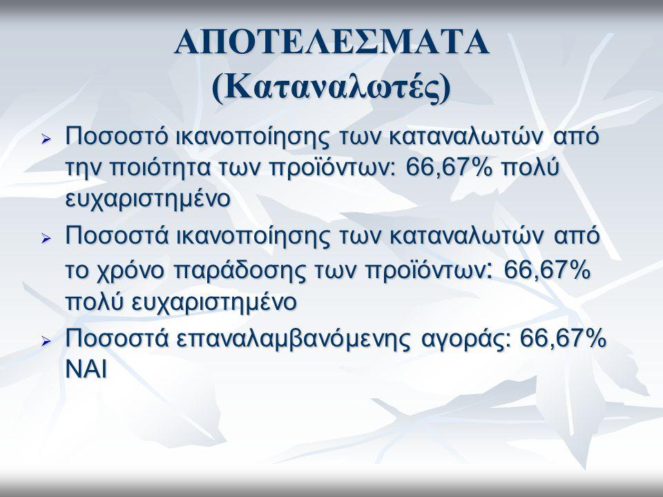 ΑΠΟΤΕΛΕΣΜΑΤΑ (Καταναλωτές)  Ποσοστό ικανοποίησης των καταναλωτών από την ποιότητα των προϊόντων: 66,67% πολύ ευχαριστημένο  Ποσοστά ικανοποίησης των καταναλωτών από το χρόνο παράδοσης των προϊόντων : 66,67% πολύ ευχαριστημένο  Ποσοστά επαναλαμβανόμενης αγοράς: 66,67% ΝΑΙ