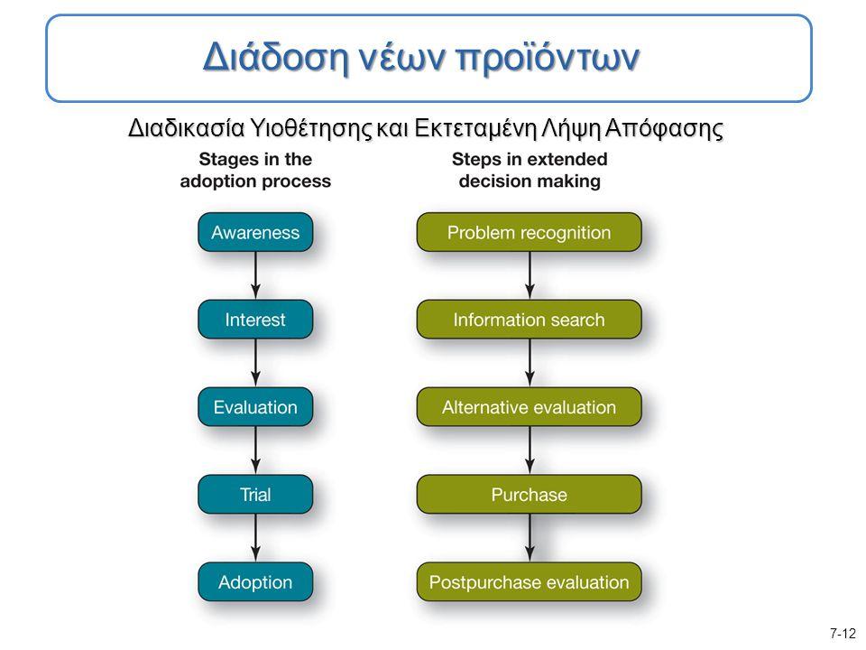 Διαδικασία Υιοθέτησης και Εκτεταμένη Λήψη Απόφασης 7-12 Διάδοση νέων προϊόντων