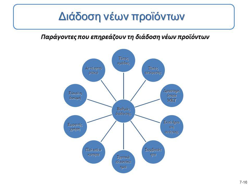 Παράγοντες που επηρεάζουν τη διάδοση νέων προϊόντων Βαθμός διάδοσης Τύπος ομάδας Τύπος απόφασης Δραστηρι ότητα ΜΚΤ Εκπλήρω ση ανάγκης Συμβατότ ητα Σχετικό πλεονέκτ ημα Πολυπλο κοτητα Εμφανής χρήση Εύκολη δοκιμή Αντιληπτό ρίσκο 7-16 Διάδοση νέων προϊόντων