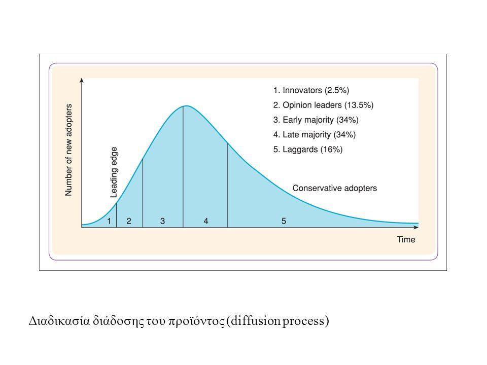 Διαδικασία διάδοσης του προϊόντος (diffusion process)