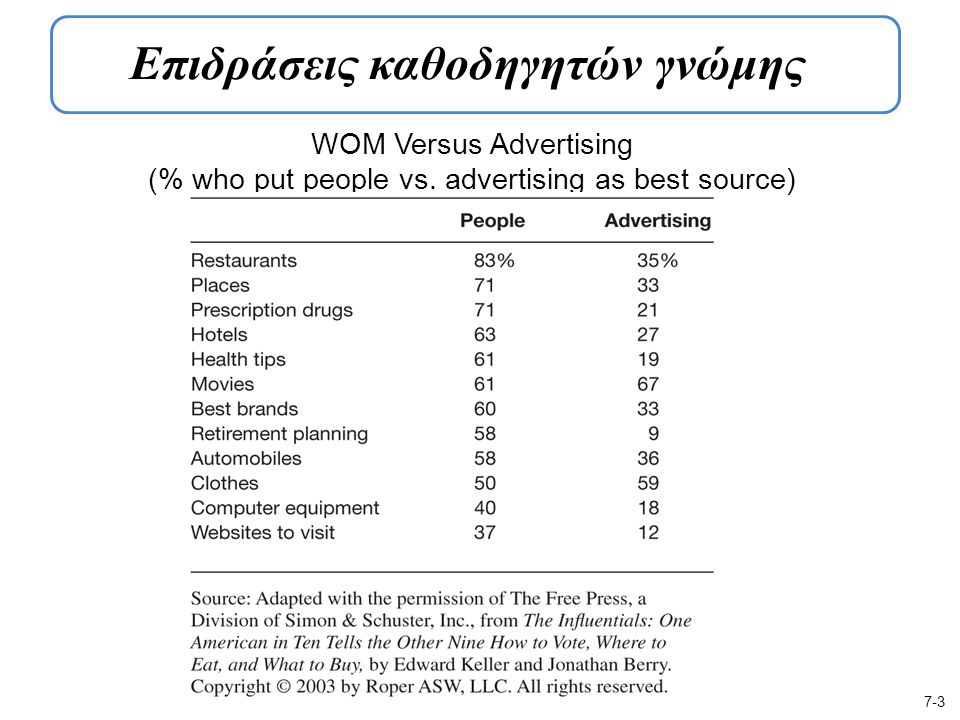 WOM Versus Advertising (% who put people vs.