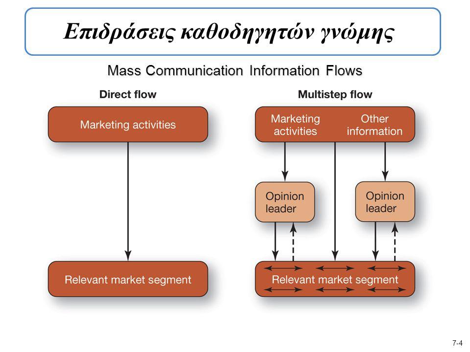 Mass Communication Information Flows 7-4 Επιδράσεις καθοδηγητών γνώμης