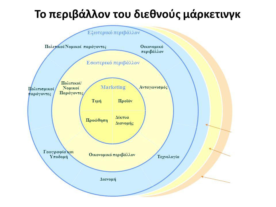 Πολιτικοί/Νομικοί παράγοντεςΟικονομικό περιβάλλον Ανταγωνισμός Τεχνολογία ΤιμήΠροϊόν Προώθηση Δίκτυα Διανομής Γεωγραφία και Υποδομή Εξωτερικό περιβάλλον Διανομή Οικονομικό περιβάλλον Πολιτισμικοί παράγοντες Πολιτικοί/ Νομικοί Παράγοντες Εσωτερικό περιβάλλον Marketing A Environmental B Cateora & Ghauri, International Marketing, European Edition, © 2000 McGraw-Hill Το περιβάλλον του διεθνούς μάρκετινγκ