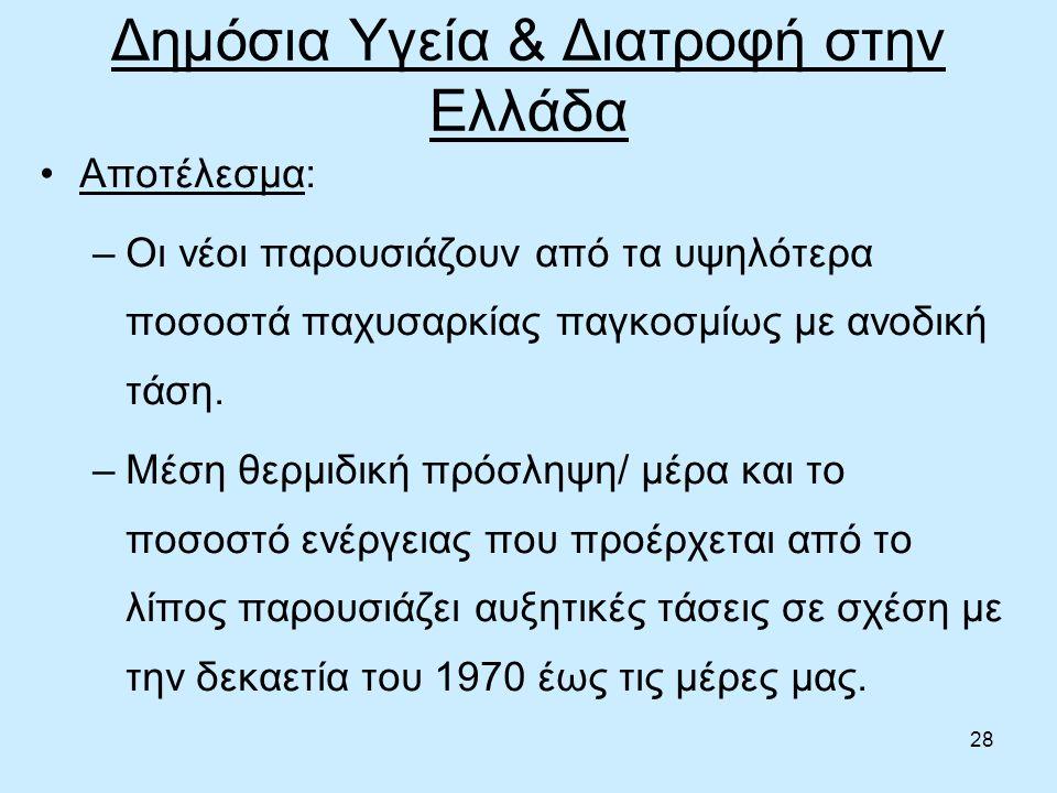 28 Δημόσια Υγεία & Διατροφή στην Ελλάδα Αποτέλεσμα: –Οι νέοι παρουσιάζουν από τα υψηλότερα ποσοστά παχυσαρκίας παγκοσμίως με ανοδική τάση.