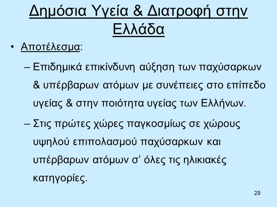 29 Δημόσια Υγεία & Διατροφή στην Ελλάδα Αποτέλεσμα: –Επιδημικά επικίνδυνη αύξηση των παχύσαρκων & υπέρβαρων ατόμων με συνέπειες στο επίπεδο υγείας & στην ποιότητα υγείας των Ελλήνων.