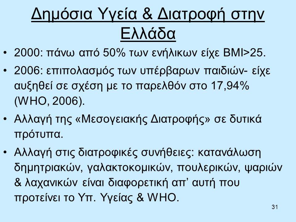 31 Δημόσια Υγεία & Διατροφή στην Ελλάδα 2000: πάνω από 50% των ενήλικων είχε ΒΜΙ>25.