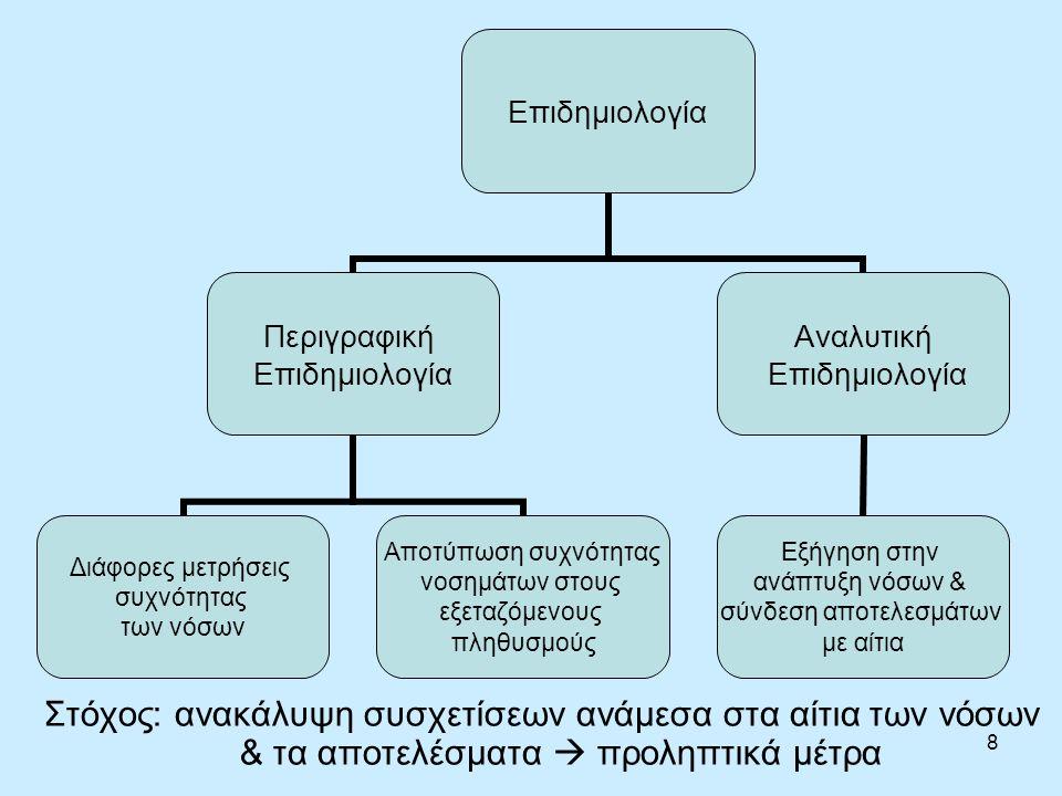 8 Στόχος: ανακάλυψη συσχετίσεων ανάμεσα στα αίτια των νόσων & τα αποτελέσματα  προληπτικά μέτρα Επιδημιολογία Περιγραφική Επιδημιολογία Διάφορες μετρήσεις συχνότητας των νόσων Αποτύπωση συχνότητας νοσημάτων στους εξεταζόμενους πληθυσμούς Αναλυτική Επιδημιολογία Εξήγηση στην ανάπτυξη νόσων & σύνδεση αποτελεσμάτων με αίτια