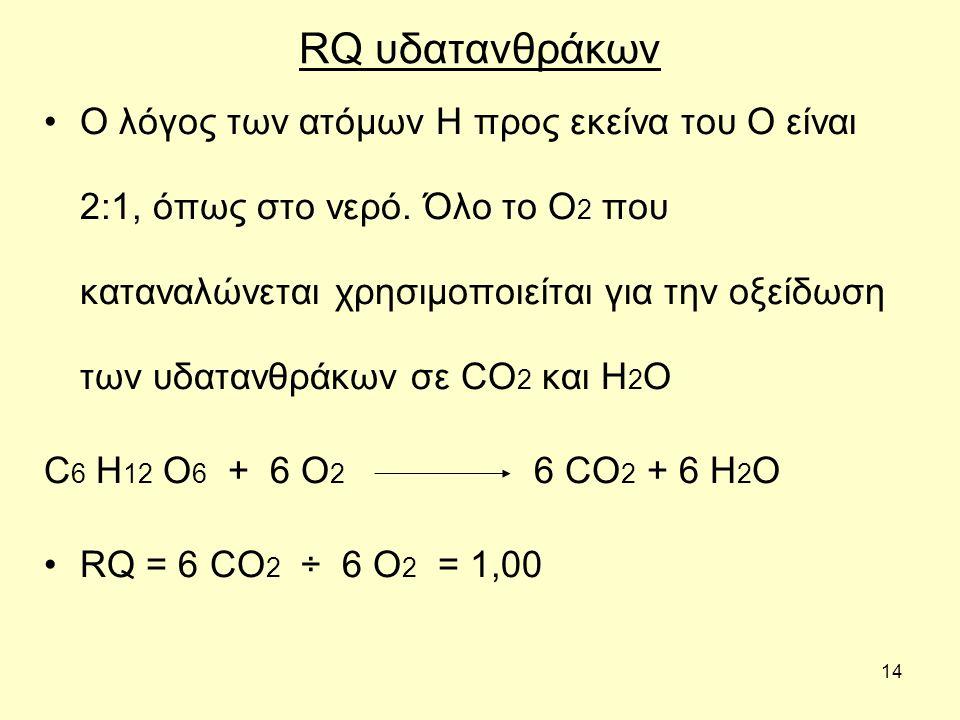 14 RQ υδατανθράκων Ο λόγος των ατόμων Η προς εκείνα του Ο είναι 2:1, όπως στο νερό. Όλο το Ο 2 που καταναλώνεται χρησιμοποιείται για την οξείδωση των