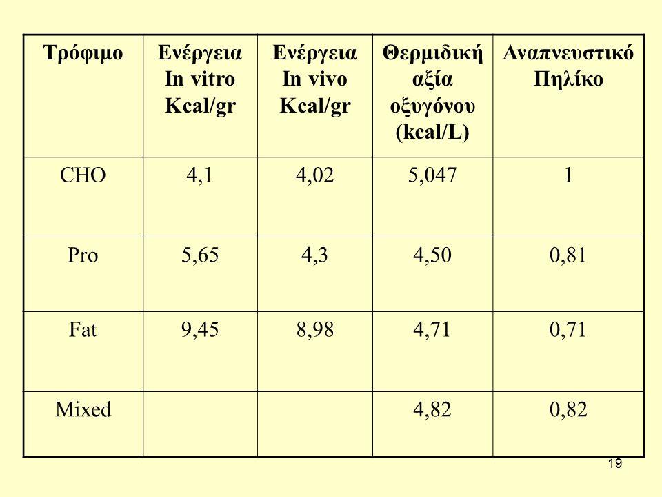 19 ΤρόφιμοΕνέργεια In vitro Kcal/gr Ενέργεια In vivo Kcal/gr Θερμιδική αξία οξυγόνου (kcal/L) Αναπνευστικό Πηλίκο CHO4,14,14,025,0471 Pro5,654,34,34,500,81 Fat9,458,984,710,71 Mixed4,820,82
