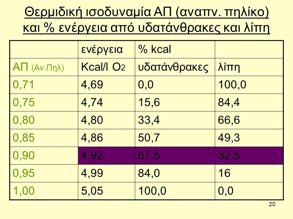 20 Θερμιδική ισοδυναμία ΑΠ (αναπν. πηλίκο) και % ενέργεια από υδατάνθρακες και λίπη ενέργεια% kcal ΑΠ (Αν.Πηλ) Kcal/l O 2 υδατάνθρακεςλίπη 0,714,690,0