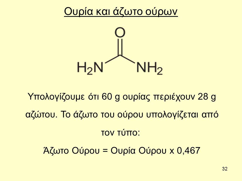 32 Ουρία και άζωτο ούρων Υπολογίζουμε ότι 60 g ουρίας περιέχουν 28 g αζώτου. Το άζωτο του ούρου υπολογίζεται από τον τύπο: Άζωτο Ούρου = Ουρία Ούρου x