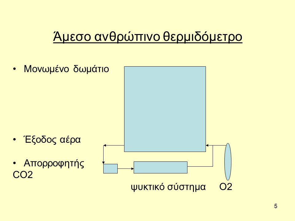 6 Αρχές λειτουργίας του άμεσου ανθρώπινου θερμιδόμετρου Θάλαμος αεροστεγής, Υπάρχει ποσότητα οξυγόνου που επαρκεί για άσκηση μεγάλης διάρκειας, Στο πάνω μέρος του θαλάμου κυκλοφορεί νερό γνωστού όγκου και θερμοκρασίας, μέσα από μια σειρά σπειρών, Επειδή ο θάλαμος είναι μονωμένος, η παραγόμενη από το άτομο θερμότητα απορροφάται από το νερό που κυκλοφορεί, Η μεταβολή της θερμοκρασίας του νερού είναι ανάλογη με την παραγωγή ενέργειας.