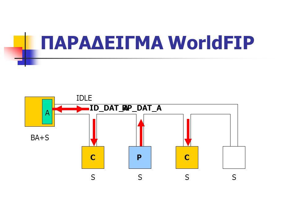 ΠΑΡΑΔΕΙΓΜΑ WorldFIP BA+S SSSS IDLE A ID_DAT_A CCP RP_DAT_A
