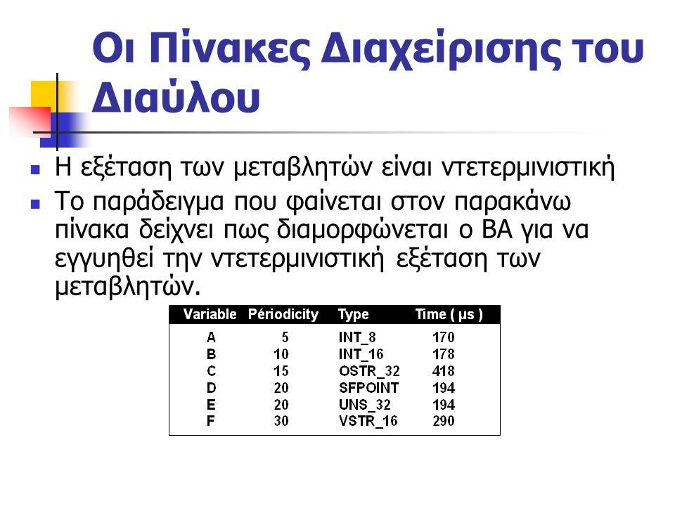 Οι Πίνακες Διαχείρισης του Διαύλου Η εξέταση των μεταβλητών είναι ντετερμινιστική Το παράδειγμα που φαίνεται στον παρακάνω πίνακα δείχνει πως διαμορφώνεται ο ΒΑ για να εγγυηθεί την ντετερμινιστική εξέταση των μεταβλητών.