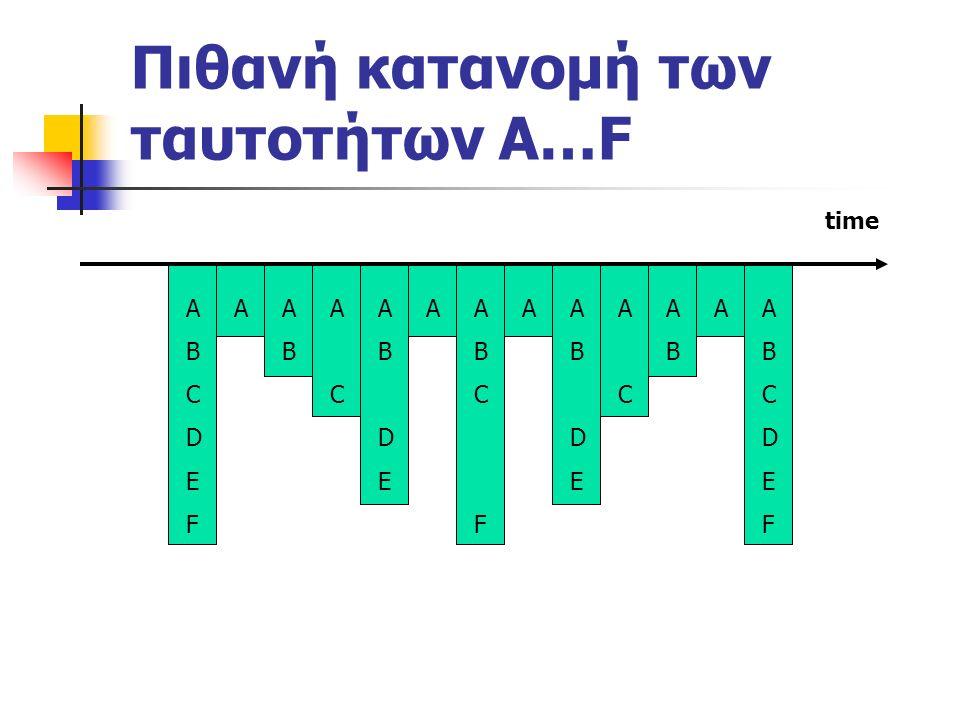 Πιθανή κατανομή των ταυτοτήτων Α…F time ABCDEFABCDEF AAABAB ACAC ABDEABDE AABCFABCF AABDEABDE ACAC ABAB AABCDEFABCDEF