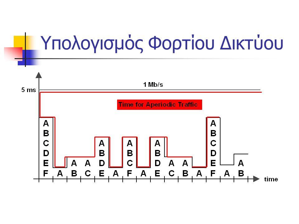 Υπολογισμός Φορτίου Δικτύου