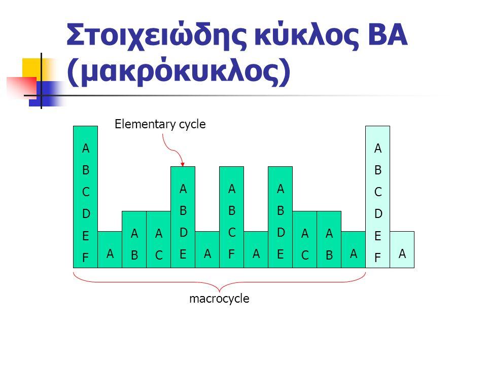 Στοιχειώδης κύκλος ΒΑ (μακρόκυκλος) ABCDEFABCDEF A ABAB ACAC ABDEABDE A ABCFABCF A ABDEABDE ACAC ABAB A ABCDEFABCDEF A Elementary cycle macrocycle