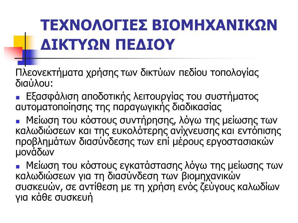 Αίτηση Μετάδοσης Μηνυμάτων Χωρίς Επιβεβαίωση Φάση 1η: O ΒΑ καλεί για την ταυτότητα (μηνύματος / μεταβλητής) Α.