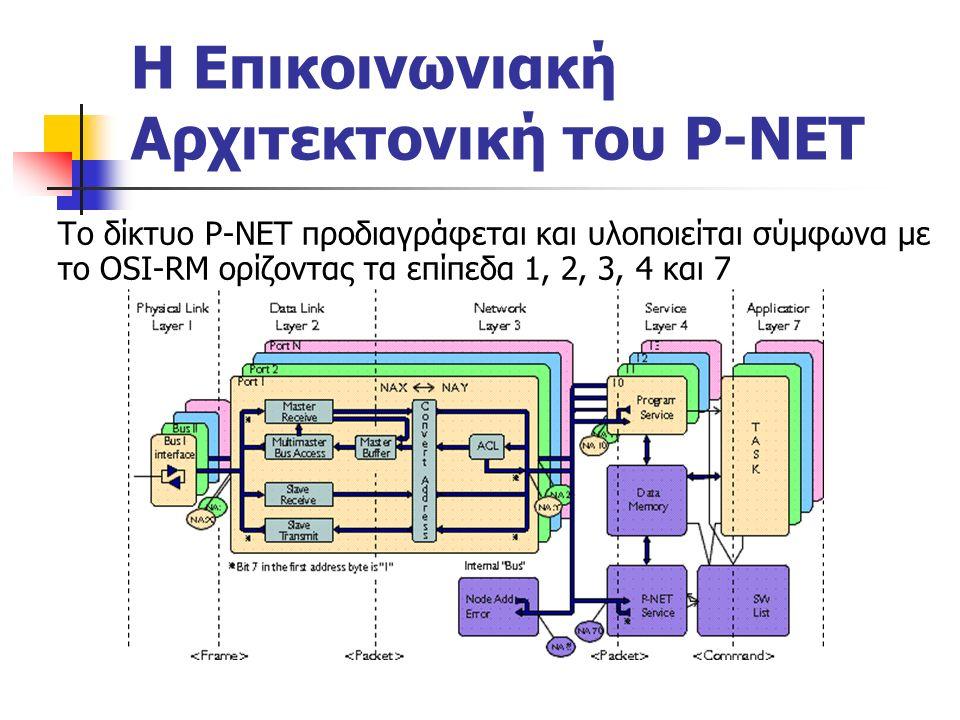 Η Επικοινωνιακή Αρχιτεκτονική του P-NET Το δίκτυο P-NET προδιαγράφεται και υλοποιείται σύμφωνα με το OSI-RM ορίζοντας τα επίπεδα 1, 2, 3, 4 και 7