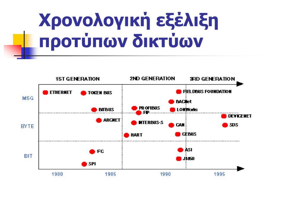 ΤΟ ΔΙΚΤΥΟ WorldFIP Παρέχει επικοινωνία ανάμεσα σε απλούς αισθητές / ενεργοποιητές με μονάδες του αμέσως επόμενου εργοστασιακού επιπέδου Μπορεί να χρησιμοποιηθεί με όλους τους τύπους αρχιτεκτονικών: κεντρικοποιημένη, κατανεμημένη, master/slave Ο μηχανισμός της γενικής εκπομπής προς όλους, οποίος αποτελεί βασική αρχή του WorldFIP, εξασφαλίζει την χωρική και χρονική συνέπεια των δεδομένων για όλους τους σταθμούς του δικτύου οι οποίοι καταναλώνουν τα δεδομένα αυτά Ορίζεται σύμφωνα με το μοντέλο των τριών επιπέδων (Φυσικό, Διασύνδεσης Δεδομένων και Εφαρμογής)