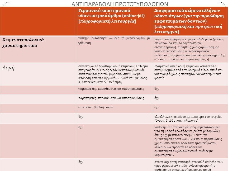 ΑΝΤΙΠΑΡΑΒΟΛΗ ΠΡΩΤΟΤΥΠΟΛΟΓΙΩΝ 5 η Συνάντηση Ελληνόφωνων Μεταφρασεολόγων, 21-23/5 2015, ΑΠΘ Γερμανικό επιστημονικό οδοντιατρικό άρθρο (online-jdi) [ πληροφοριακή λειτουργία ] Διαφημιστικό κείμενο ελλήνων οδοντιάτρων ( για την προώθηση εμφυτευμάτων δοντιών ) [ πληροφοριακή και προτρεπτική λειτουργία ] Κειμενοτυπολογικά χαρακτηριστικά αυστηρή τυποποίηση → όλα τα μεταδεδομένα με αρίθμηση καμία τυποποίηση → λίγα μεταδεδομένα ( μόνο η επικεφαλίδα και το λογότυπο του οδοντιατρείου ), συνήθως χωρίς αρίθμηση, σε κάποιες περιπτώσεις οι ενδοκειμενικές επικεφαλίδες έχουν ερωτηματικό χαρακτήρα ( λ.