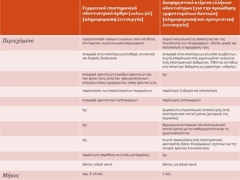 5 η Συνάντηση Ελληνόφωνων Μεταφρασεολόγων, 21-23/5 2015, ΑΠΘ Γερμανικό επιστημονικό οδοντιατρικό άρθρο (online-jdi) [ πληροφοριακή λειτουργία ] Διαφημιστικό κείμενο ελλήνων οδοντιάτρων ( για την προώθηση εμφυτευμάτων δοντιών ) [ πληροφοριακή και προτρεπτική λειτουργία ] Περιεχόμενο υψηλό επίπεδο ειδικών γνώσεων, πολύ σύνθετο, σύντομο και συμπυκνωμένο περιεχόμενο σημαντική μείωση της ποσότητας και της πυκνότητας των πληροφοριών, πολλές φορές και απλοποίησή ή περίφρασή τους αναφορά στην επιστήμη ως σταθερή, συνεκτική και διαρκής διαδικασία αναφορά στην επιστήμη ως αλυσίδα συμβάντων, συχνή απομόνωση ενός μεμονωμένου τμήματος ενός επιστημονικού δεδομένου.