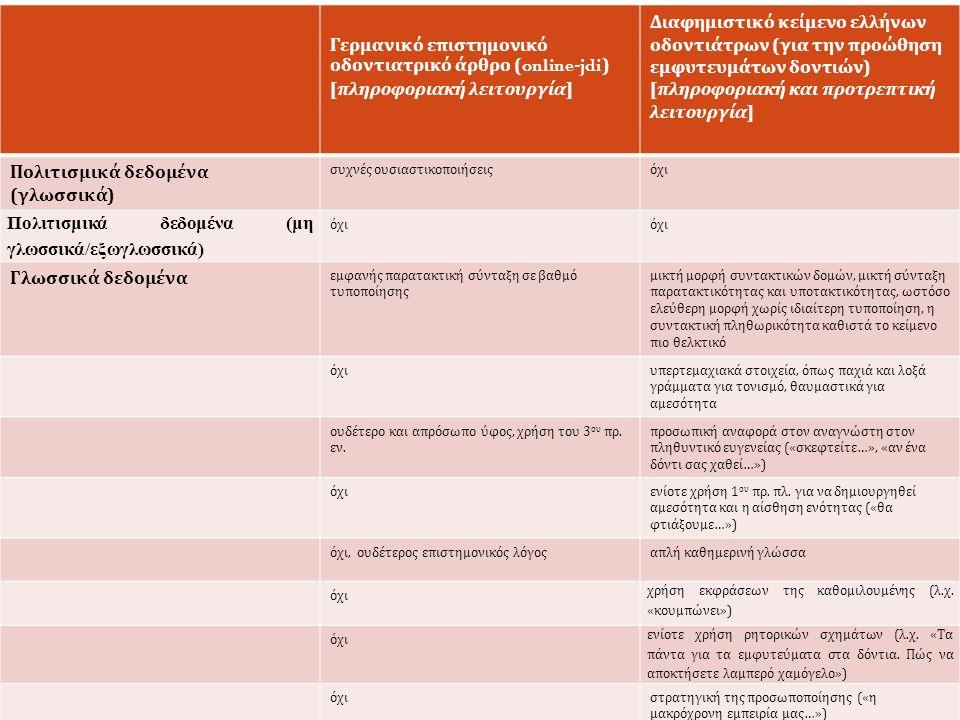 5 η Συνάντηση Ελληνόφωνων Μεταφρασεολόγων, 21-23/5 2015, ΑΠΘ Γερμανικό επιστημονικό οδοντιατρικό άρθρο (online-jdi) [ πληροφοριακή λειτουργία ] Διαφημιστικό κείμενο ελλήνων οδοντιάτρων ( για την προώθηση εμφυτευμάτων δοντιών ) [ πληροφοριακή και προτρεπτική λειτουργία ] Πολιτισμικά δεδομένα ( γλωσσικά ) συχνές ουσιαστικοποιήσειςόχι Πολιτισμικά δεδομένα (μη γλωσσικά/εξωγλωσσικά) όχι Γλωσσικά δεδομένα εμφανής παρατακτική σύνταξη σε βαθμό τυποποίησης μικτή μορφή συντακτικών δομών, μικτή σύνταξη παρατακτικότητας και υποτακτικότητας, ωστόσο ελεύθερη μορφή χωρίς ιδιαίτερη τυποποίηση, η συντακτική πληθωρικότητα καθιστά το κείμενο πιο θελκτικό όχιυπερτεμαχιακά στοιχεία, όπως παχιά και λοξά γράμματα για τονισμό, θαυμαστικά για αμεσότητα ουδέτερο και απρόσωπο ύφος, χρήση του 3 ου πρ.