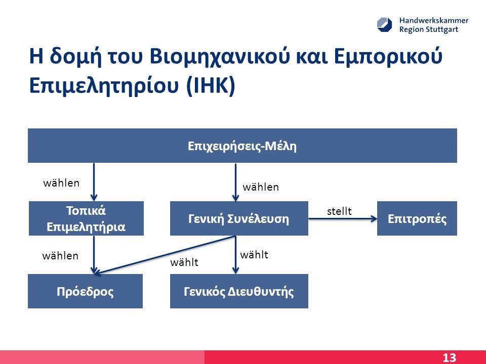 Η δομή του Βιομηχανικού και Εμπορικού Επιμελητηρίου (IHK) 13 Επιχειρήσεις-Μέλη Τοπικά Επιμελητήρια Γενική ΣυνέλευσηΕπιτροπές ΠρόεδροςΓενικός Διευθυντής wählen wählt stellt