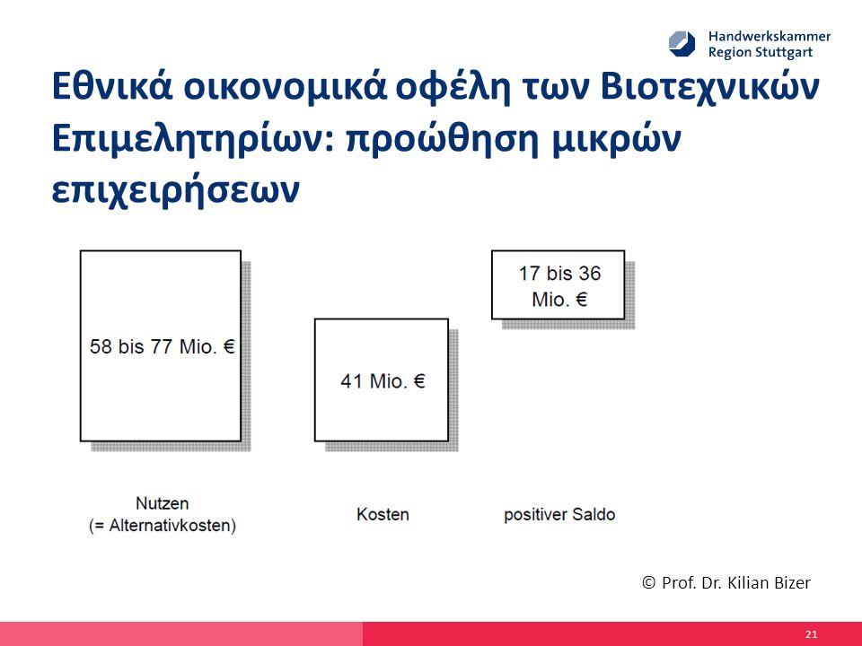 Εθνικά οικονομικά οφέλη των Βιοτεχνικών Επιμελητηρίων: προώθηση μικρών επιχειρήσεων 21 © Prof.